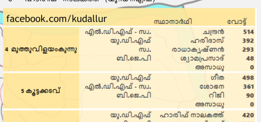 Kudallur LSG Election 2015